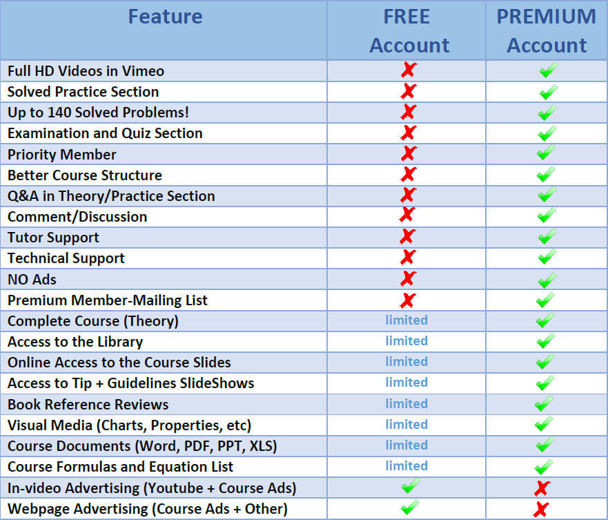 Premium vs Free Table